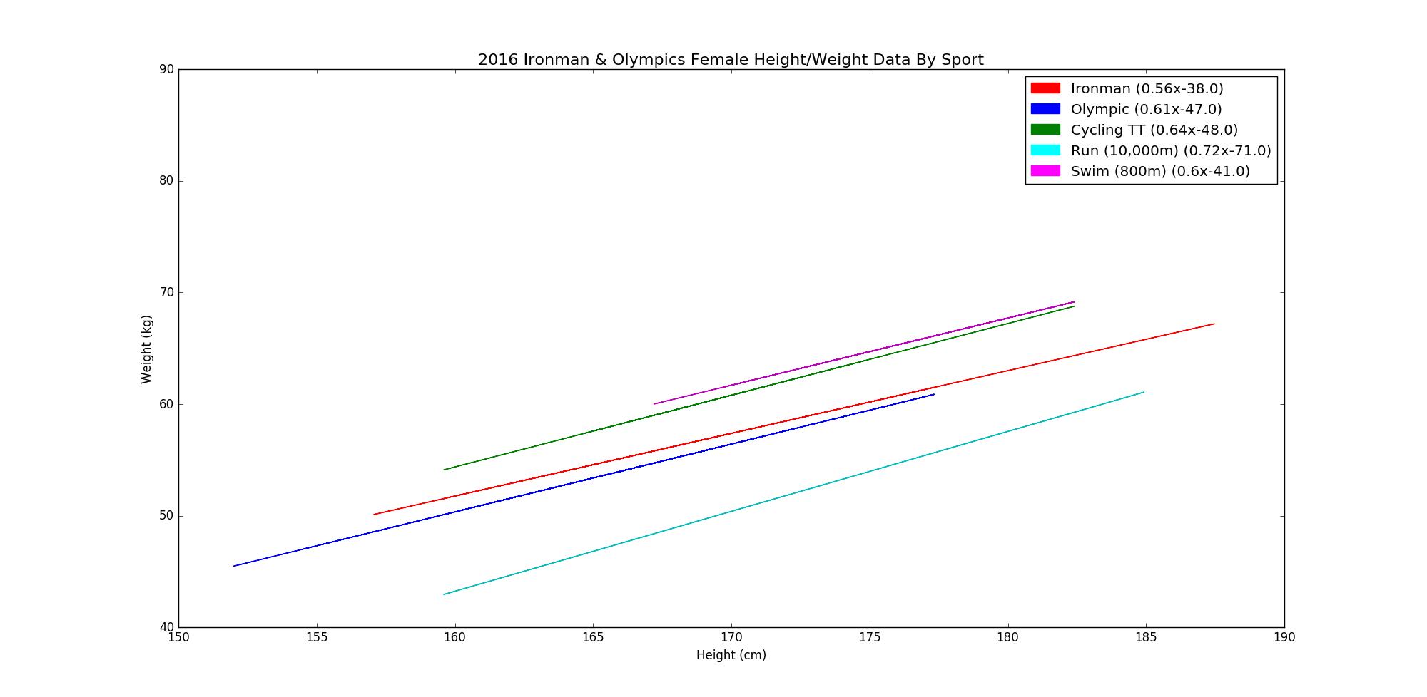 Height weight ratios ironman alan couzens female data nvjuhfo Images